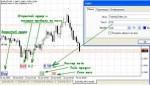 Технический анализ Рынок акций. Подробное объяснение